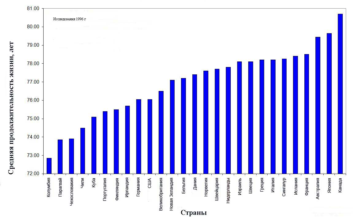 Средняя продолжительность жизни по странам